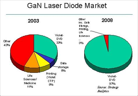 gan laser diode report optical storage applications will drive market for gan laser diodes