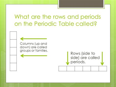 What Are Columns On The Periodic Table Called the periodic table 8 5c interpret the arrangement of the