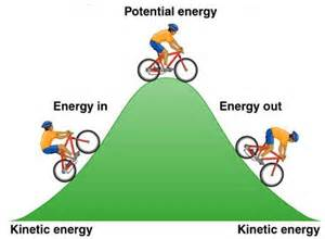Define Light Dependent Reaction Physics In Day To Day Life What Is Kinetic Energy