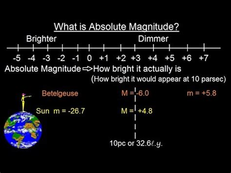 absolute magnitude of sun astronomy ch 17 the nature of stars 4 of 37 what is