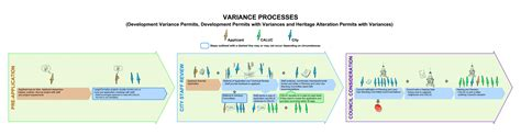 land development process flowchart community association land use committees