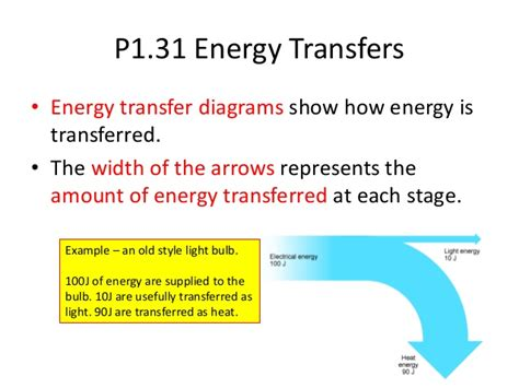 nuclear power energy transfer diagram p1 revision powerpoint