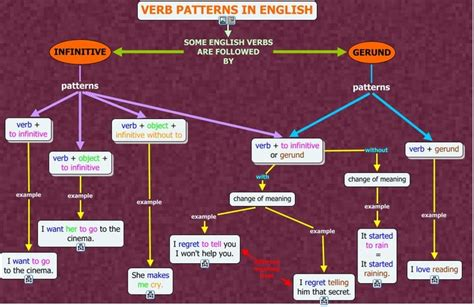 pattern tenses in english verb patterns in english what patterns do english verbs