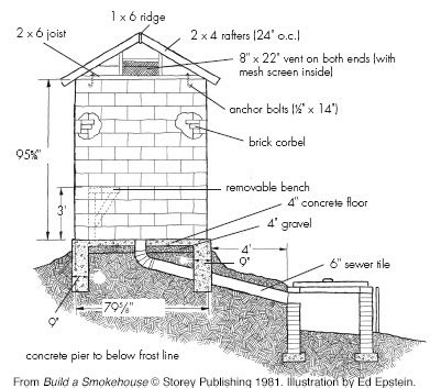 House Plan Design Books Pdf by How To Build A Smokehouse Barbecuebible Com