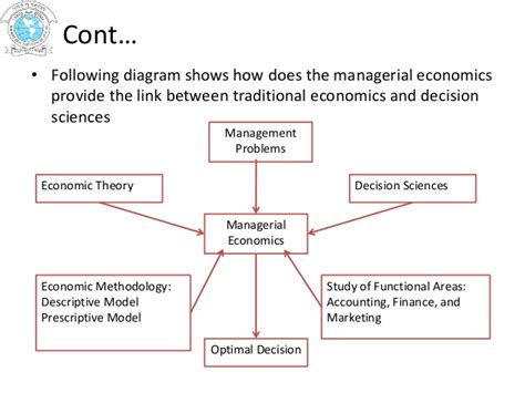Business Economics In Mba Fields by Nature Scope Significance Of Managerial Economics