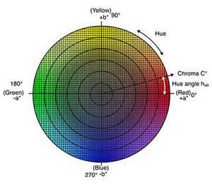 l color entendiendo el espacio de color cie l c h