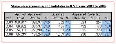 ies exam pattern mechanical engineering pattern of ies exam for civil engineers