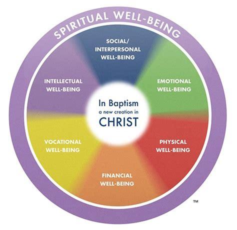 Template For Faith Based Health And Wellness Programs Collaboration Wheels Of Wellness Church Health Reader