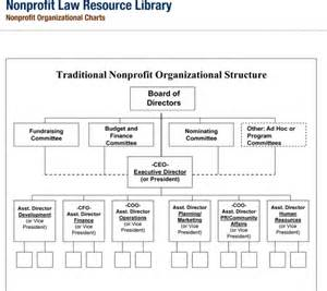 org chart template word non profit organizational chart sle non profit