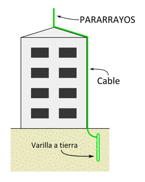 cable layout en espanol file lightning rod diagram es svg wikimedia commons