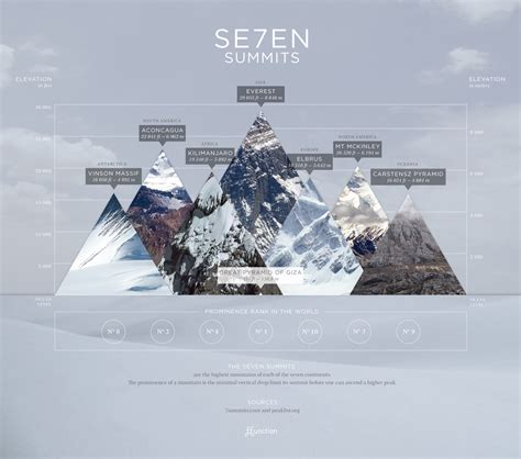 world s infographic of the day the world s most imposing mountain