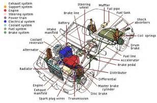 Vehicle Braking Systems Components And Maintenance Vehicle Systems Overview Schoolworkhelper