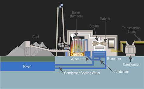 coal fired power station diagram march 2015 c ville images