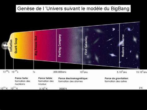 L Histoire De L Univers Suivant La Th 233 Orie Du Big Bang