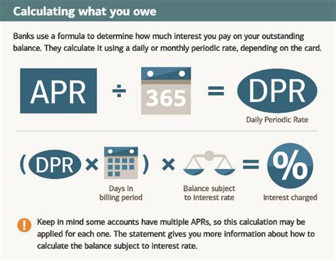 Credit Purchases Formula What Is Apr Learn How Credit Card Apr Works With This Infographic
