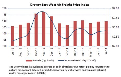 air freight rates remain stable in july cargo facts