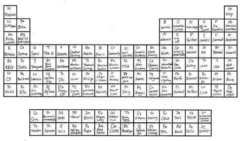 u on the periodic table the periodic table of columbia bwog