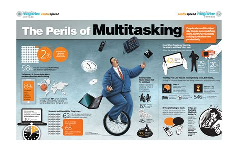 Online Design Jobs Work From Home The Perils Of Multitasking Infographic Infographic List