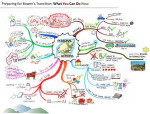 The subject of transition as we move forward with our bowen program