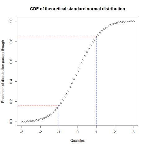 design expert vs minitab datavu p p plot vs q q plot
