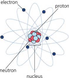 What Are Protons And Electrons Made Of Electrons Are Mr Barlow S