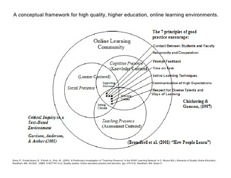 Distance Mba In Quality Management by A Conceptual Framework For High Quality Higher Education