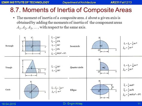 circular section moment of inertia 8 0 second moment or moment of inertia of an area ppt