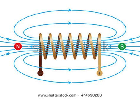 inductor magnetic field strength inductor magnetic field strength 28 images what is inductor saturation current physics