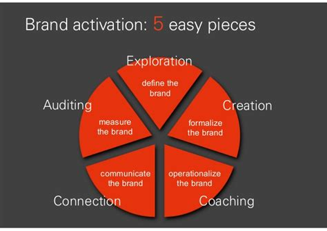 the activation imperative how to build brands and business by inspiring books brand activation unlocking the profit potential of your brand