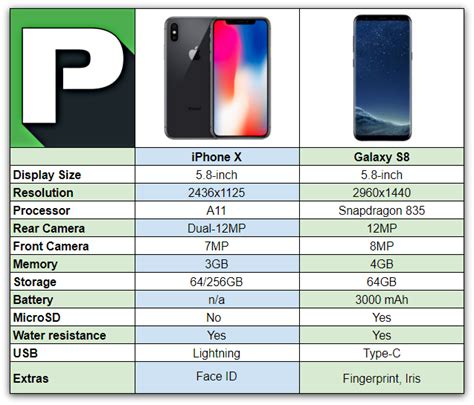 difference between iphone and android iphone x vs galaxy s8 phandroid