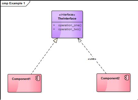 class diagram realization uml required interface vs interface realization vs