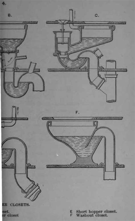 Parts Of A Water Closet by Water Closets In General Continued