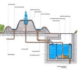 Cleaning Fiberglass Bathtub Fountain Design Guide
