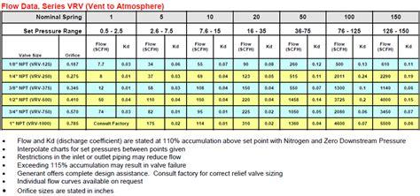60 Super Flow Through An Orifice Chart Flowchart Valve Tag Chart Template