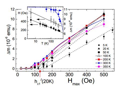 room temperature superconductors room temperature superconductivity found in graphite grains