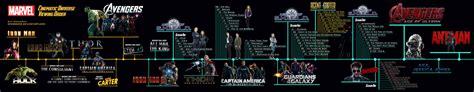 film marvel linea temporale marvel cinematic universe marathon timeline by sparko42
