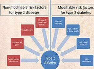 Pathophysiology Of Diabetes Type 2 Essay by Can You Type 2 Diabetes Naturally Without Medication
