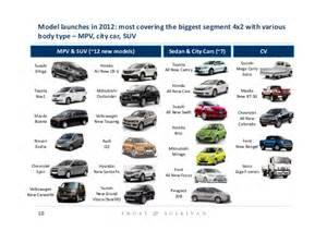 sullivan 2013 indonesia automotive market outlook