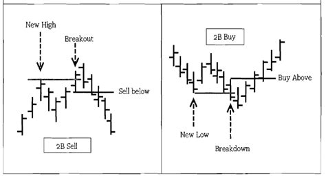 2b reversal pattern indicator trader vic s 2b patterns mudraa com