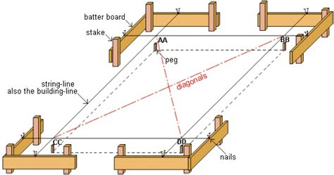 layout of building baseline making lumber profiles
