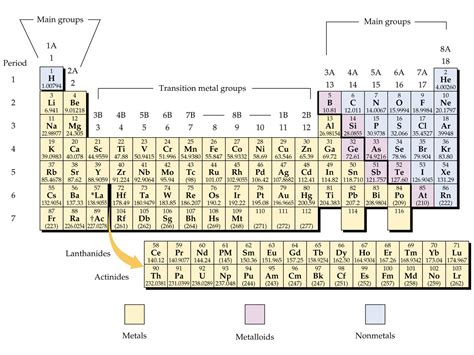How Many Groups Are In The Periodic Table by How Elements Are Organized Lesson 0775 Tqa Explorer