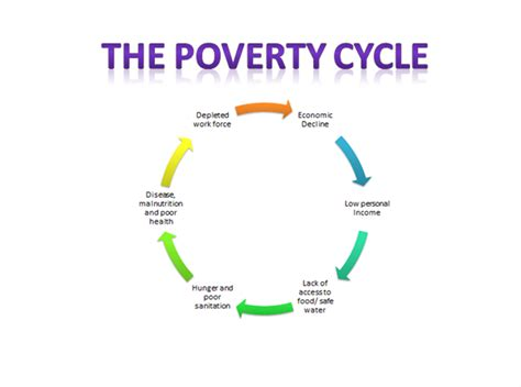 the cycle of poverty diagram social justice chocolate page 2