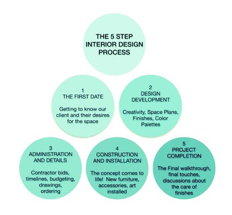 The Interior Design Process by The Process