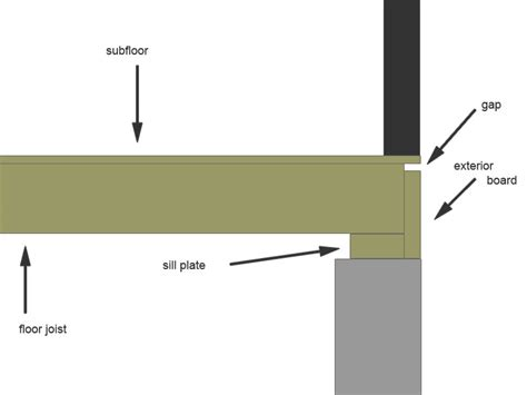 Maine Home And Design by Insulation What Can I Do About This Gap Between The Sill