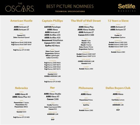 nominated for best picture 2014 which cameras were used on the oscar nominated of