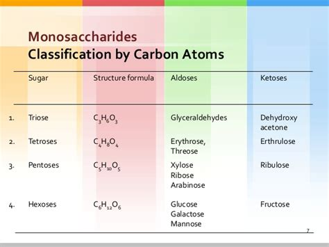 carbohydrates with 5 carbon atoms carbohydrates