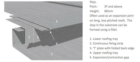 Zinc Tray Roofing - standing seam zinc roofing design part 1 an introduction