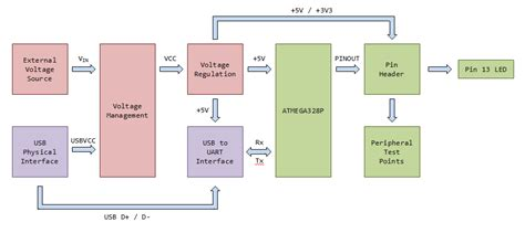 arduino uno diagram h bridge diagram elsavadorla