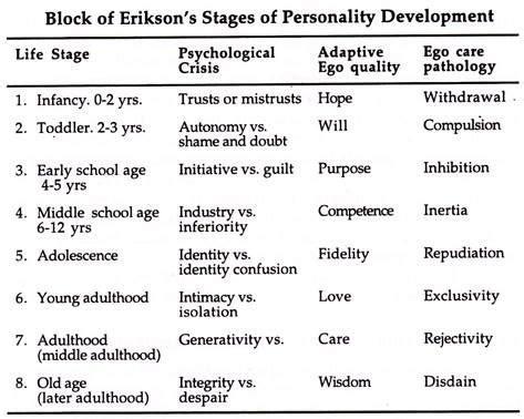 Freud Vs Erikson Essay by Erik Erikson S Neo Freudian Theory Of Personality