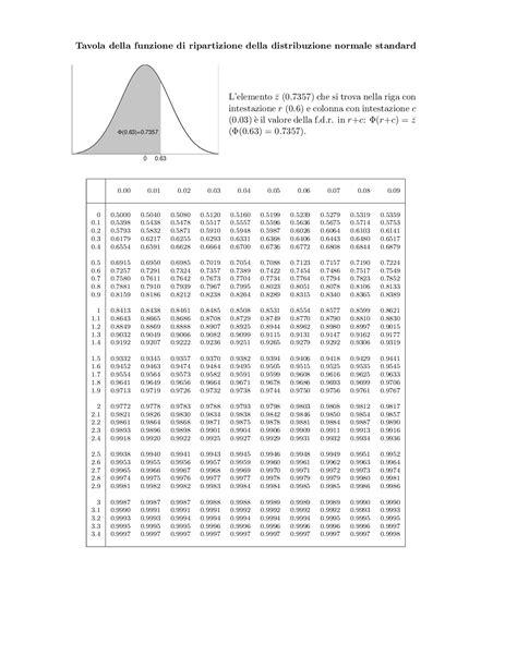 tavole della normale standard tavole della distribuzione normale standard 28 images